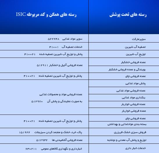 کد مربوطه ISIC